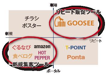 GOOSEEのポジションマップ